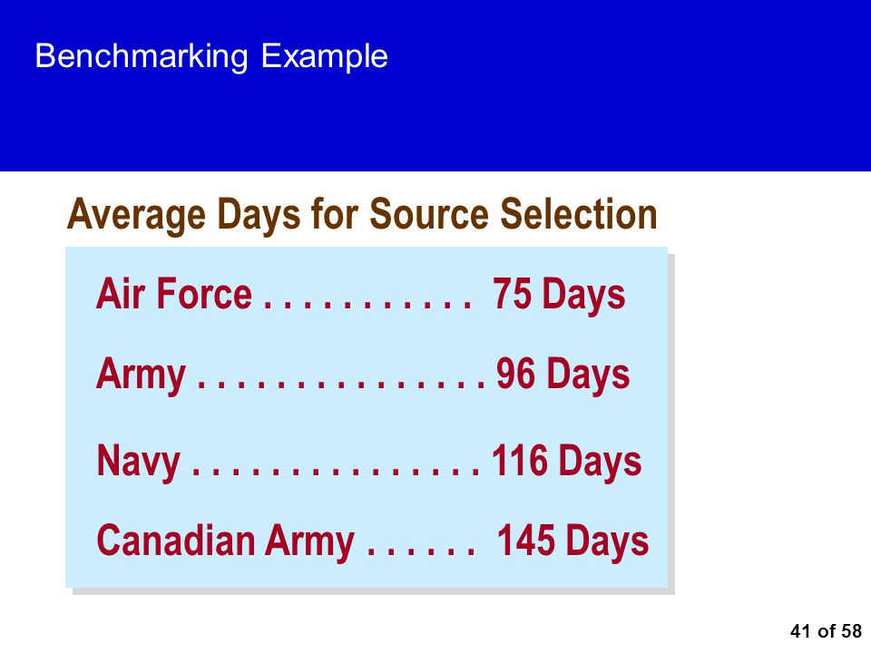 41 of 58 Benchmarking Example Air Force........... 75 Days Army............... 96 Days Canadian Army...... 145 Days Navy............... 116 Days Avera