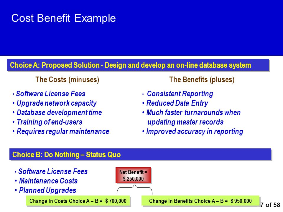 47 of 58 Cost Benefit Example Software License Fees Upgrade network capacity Database development time Training of end-users Requires regular maintena