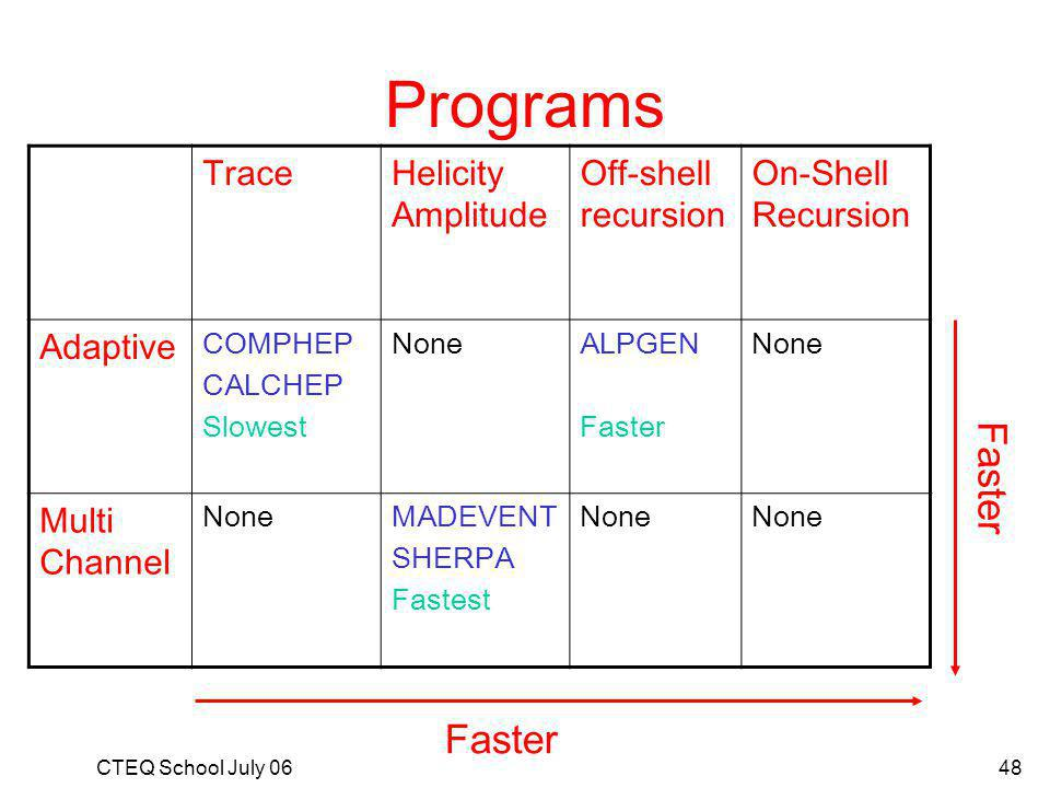 CTEQ School July 0648 Programs TraceHelicity Amplitude Off-shell recursion On-Shell Recursion Adaptive COMPHEP CALCHEP Slowest NoneALPGEN Faster None Multi Channel NoneMADEVENT SHERPA Fastest None Faster