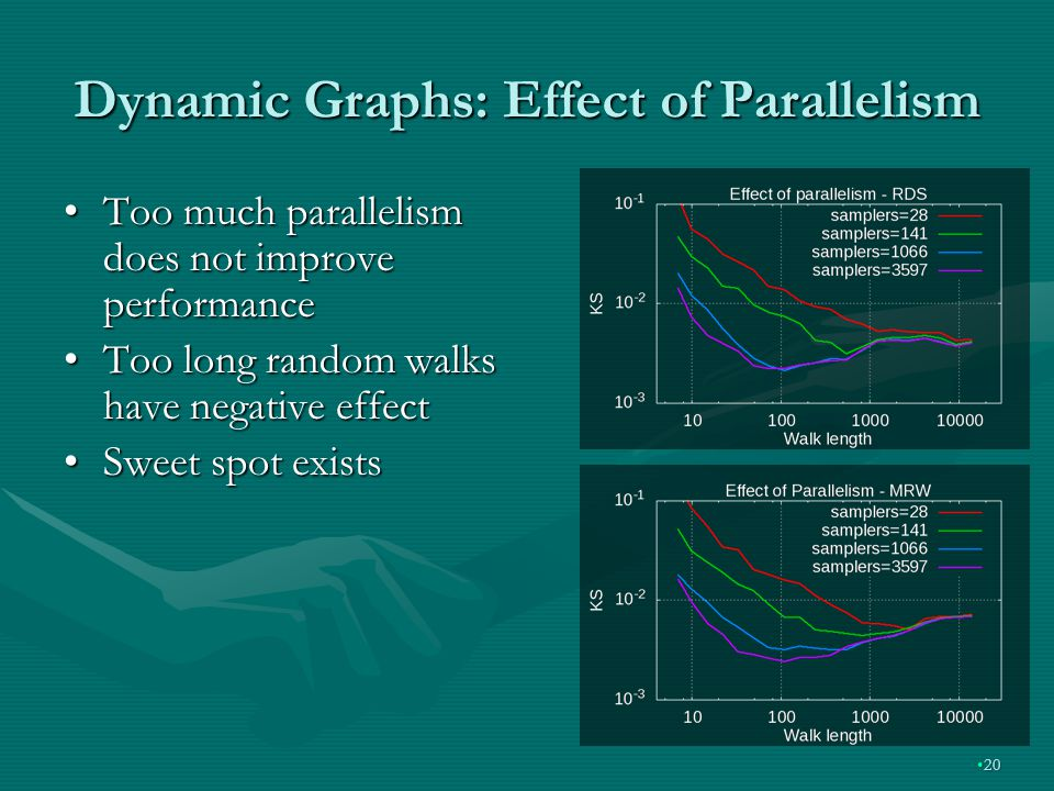 Dynamic Graphs: Effect of Parallelism Too much parallelism does not improve performanceToo much parallelism does not improve performance Too long random walks have negative effectToo long random walks have negative effect Sweet spot existsSweet spot exists 2020