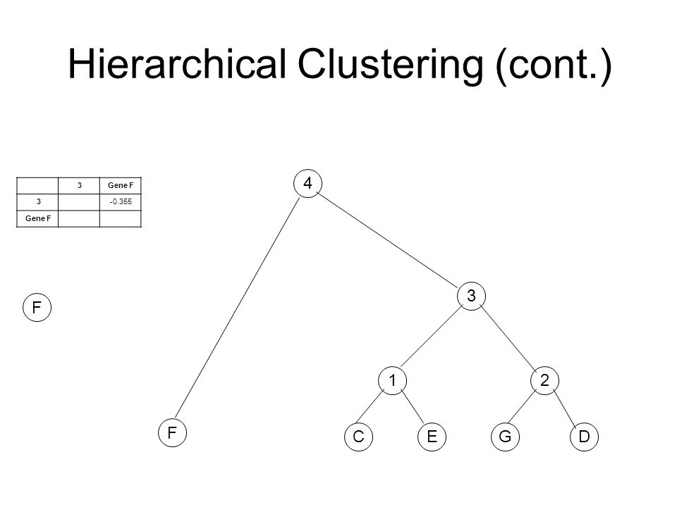 Hierarchical Clustering (cont.) F CE 1 GD 2 3 3Gene F 3-0.355 Gene F 4 F