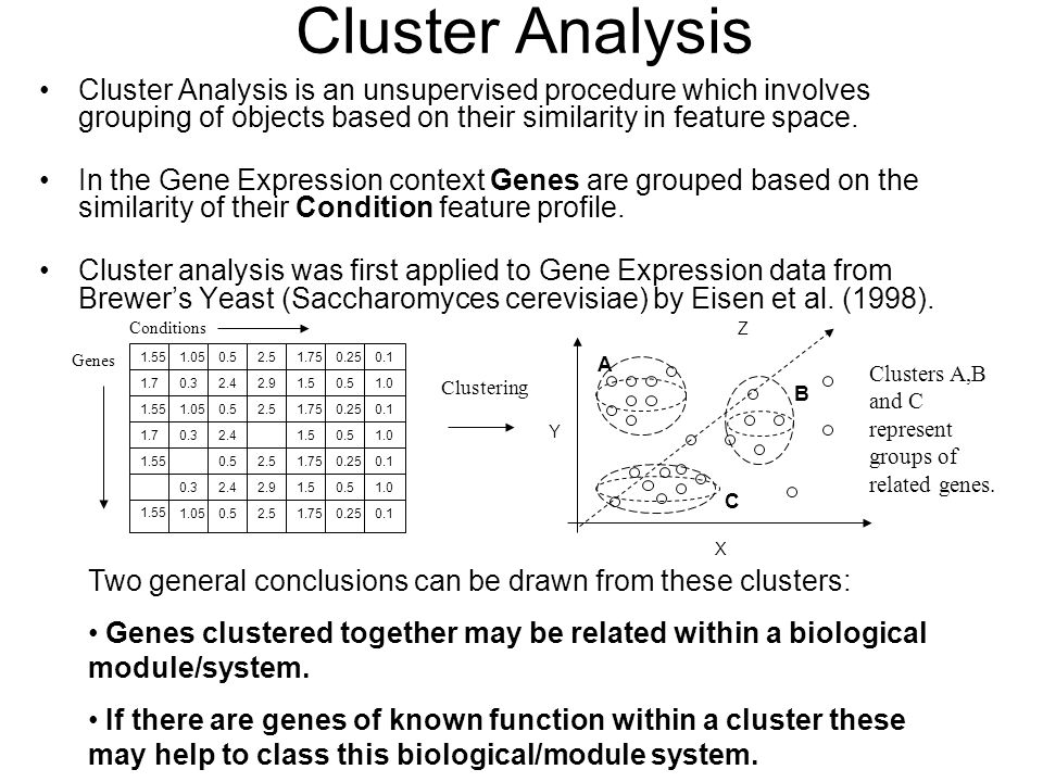 Cluster Analysis Cluster Analysis is an unsupervised procedure which involves grouping of objects based on their similarity in feature space. In the G