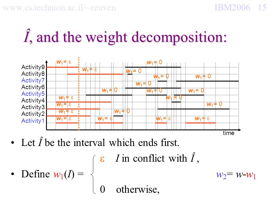 www.cs.technion.ac.il/~reuven IBM2006 15 Î, and the weight decomposition: Let Î be the interval which ends first. I in conflict with Î, Define w 1 (I)
