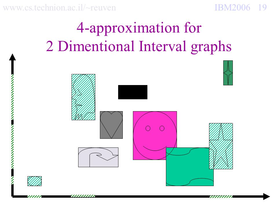 www.cs.technion.ac.il/~reuven IBM2006 19 4-approximation for 2 Dimentional Interval graphs