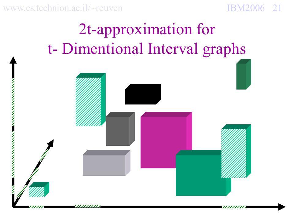 www.cs.technion.ac.il/~reuven IBM2006 21 2t-approximation for t- Dimentional Interval graphs