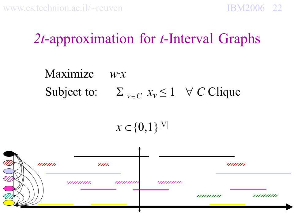 www.cs.technion.ac.il/~reuven IBM2006 22 2t-approximation for t-Interval Graphs Maximize w·x Subject to: v C x v 1 C Clique x {0,1} |V|