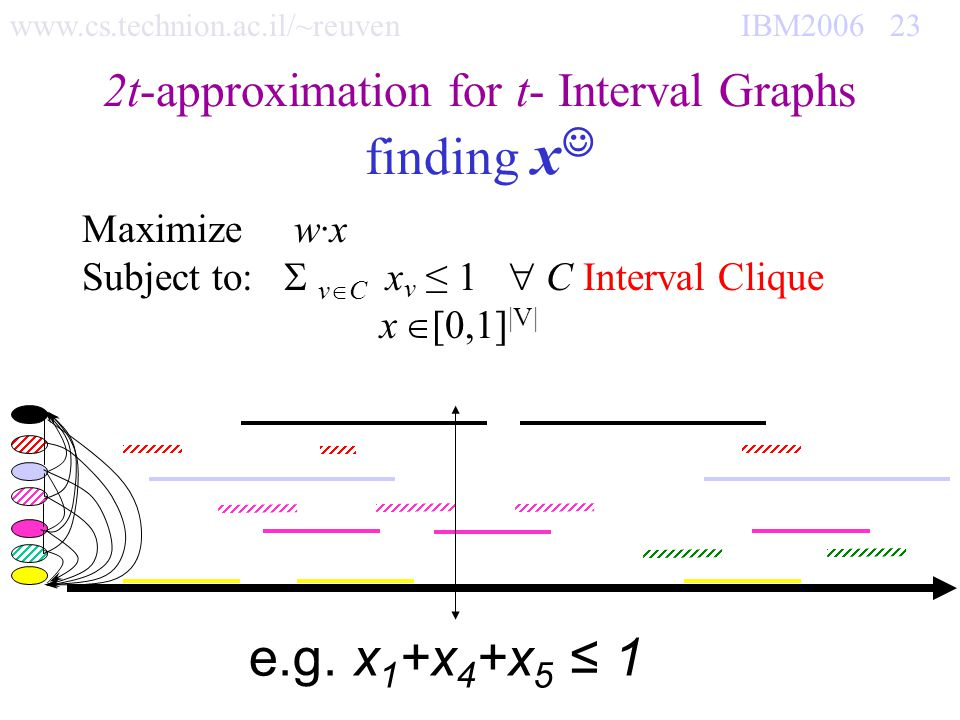 www.cs.technion.ac.il/~reuven IBM2006 23 2t-approximation for t- Interval Graphs finding x Maximize w·x Subject to: v C x v 1 C Interval Clique x [0,1] |V| e.g.