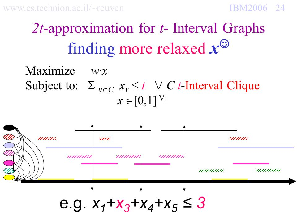 www.cs.technion.ac.il/~reuven IBM2006 24 2t-approximation for t- Interval Graphs finding more relaxed x Maximize w·x Subject to: v C x v t C t-Interva