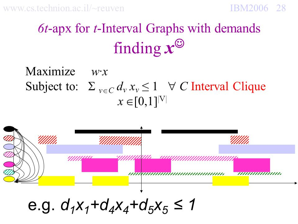 www.cs.technion.ac.il/~reuven IBM2006 28 6t-apx for t-Interval Graphs with demands finding x Maximize w·x Subject to: v C d v x v 1 C Interval Clique x [0,1] |V| e.g.