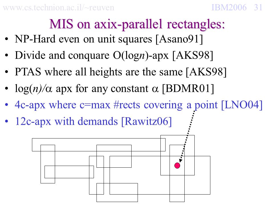 www.cs.technion.ac.il/~reuven IBM2006 31 MIS on axix-parallel rectangles: NP-Hard even on unit squares [Asano91] Divide and conquare O(logn)-apx [AKS9