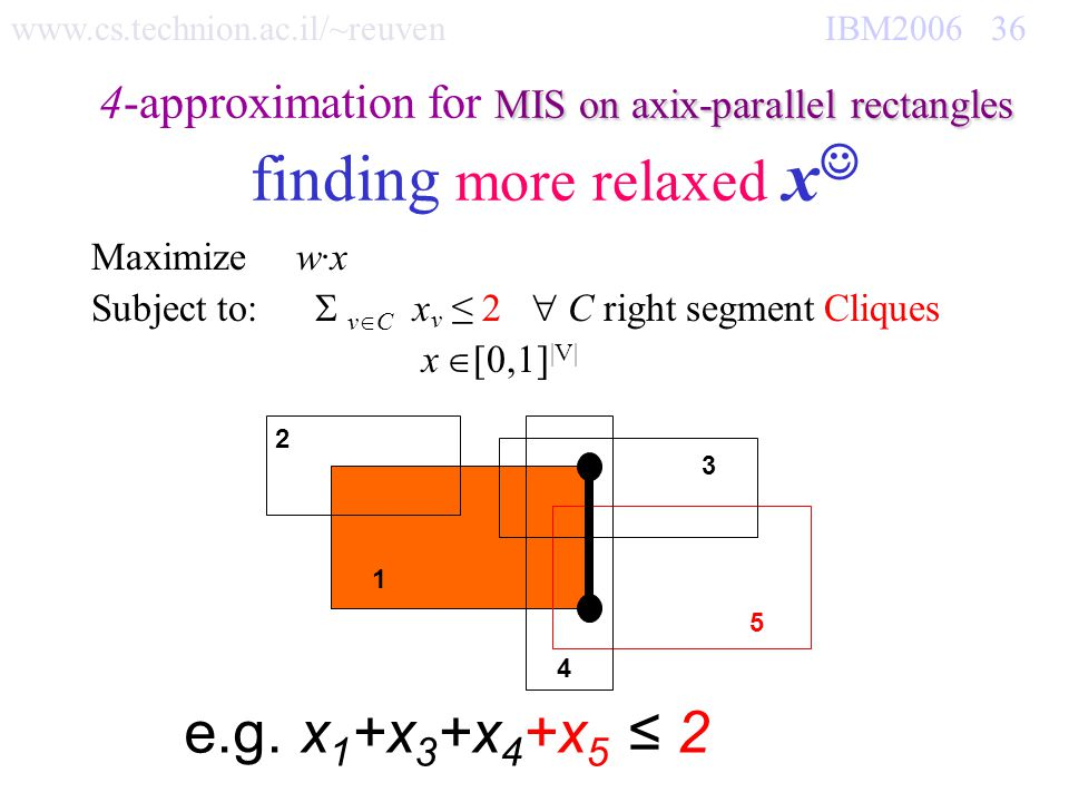 www.cs.technion.ac.il/~reuven IBM2006 36 MIS on axix-parallel rectangles 4-approximation for MIS on axix-parallel rectangles finding more relaxed x Maximize w·x Subject to: v C x v 2 C right segment Cliques x [0,1] |V| e.g.