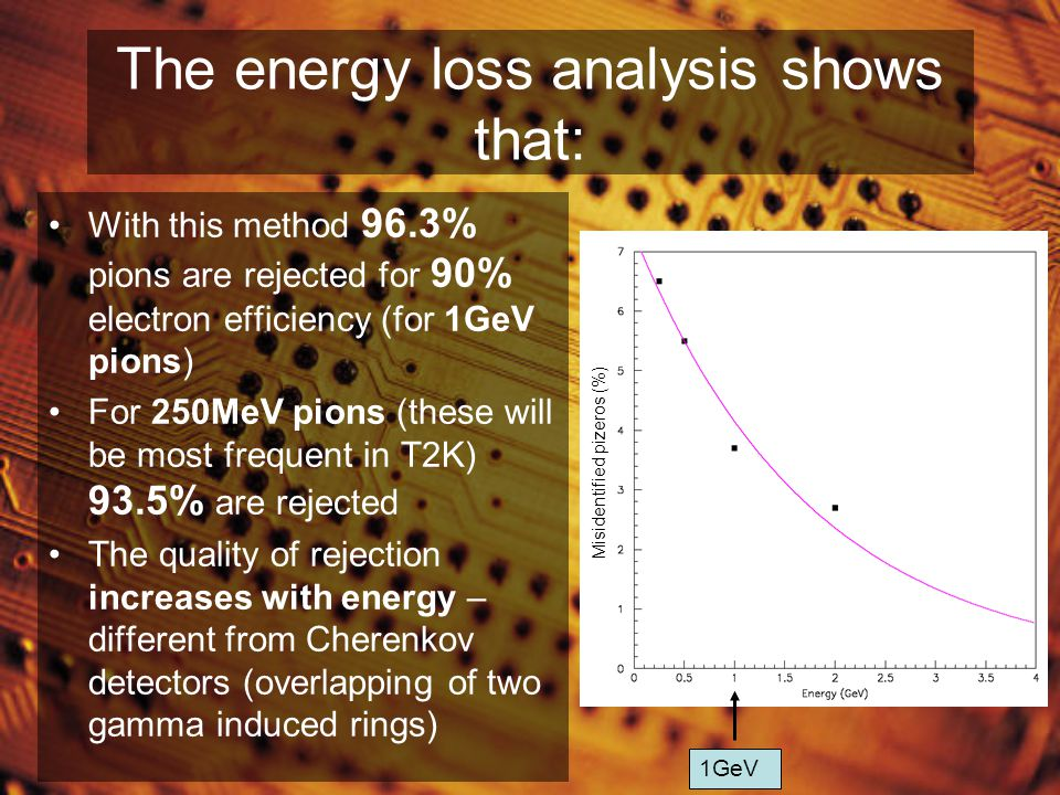 The energy loss analysis shows that: With this method 96.3% pions are rejected for 90% electron efficiency (for 1GeV pions) For 250MeV pions (these will be most frequent in T2K) 93.5% are rejected The quality of rejection increases with energy – different from Cherenkov detectors (overlapping of two gamma induced rings) Misidentified pizeros (%) 1GeV