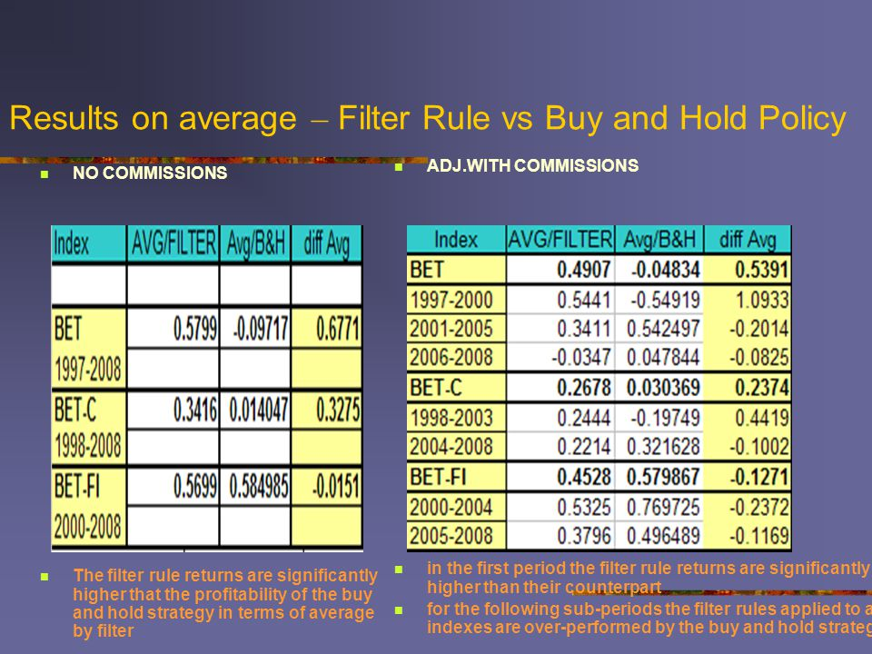 Results on average – Filter Rule vs Buy and Hold Policy ADJ.WITH COMMISSIONS in the first period the filter rule returns are significantly higher than their counterpart for the following sub-periods the filter rules applied to all indexes are over-performed by the buy and hold strategy NO COMMISSIONS The filter rule returns are significantly higher that the profitability of the buy and hold strategy in terms of average by filter