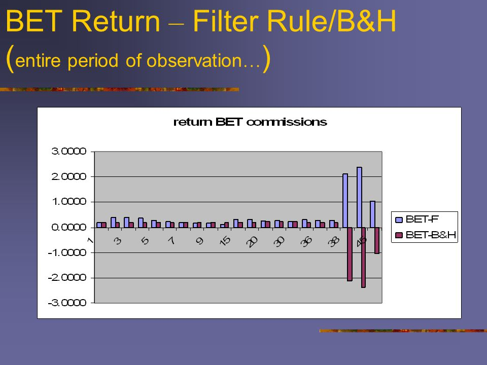 BET Return – Filter Rule/B&H ( entire period of observation … )