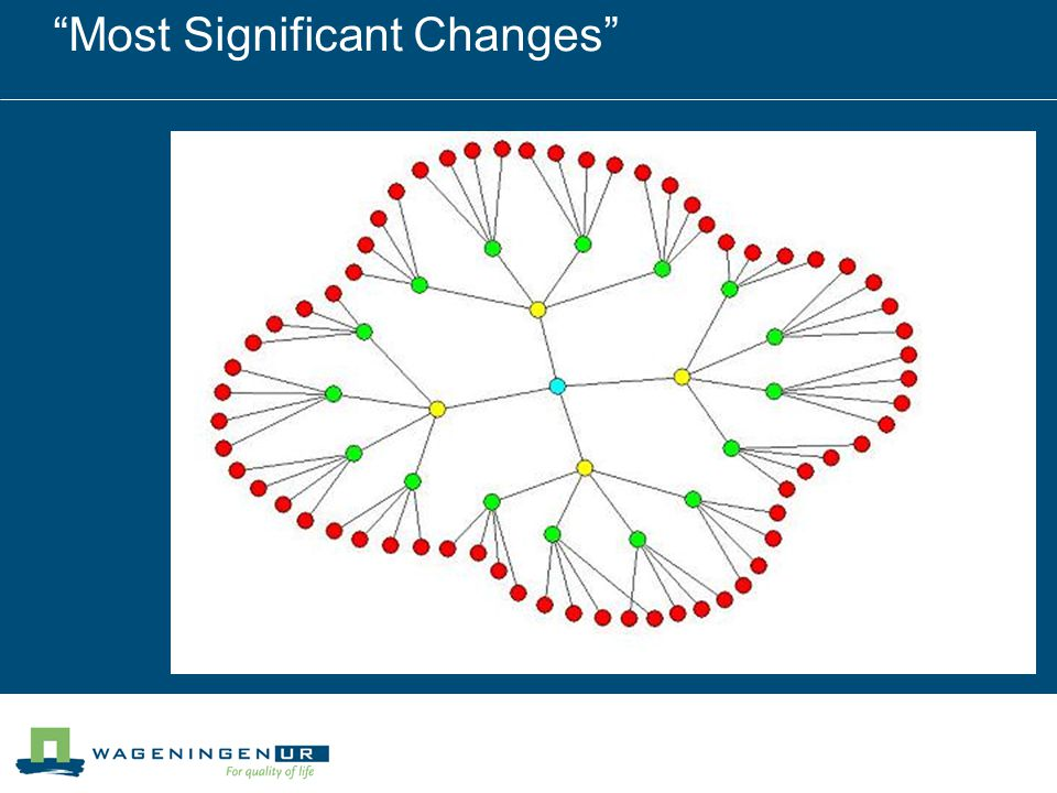 Most Significant Changes