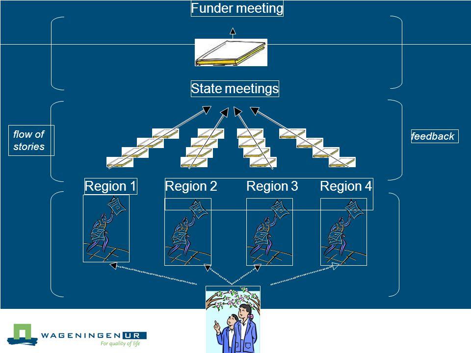 Funder meeting State meetings Region 1Region 2 Region 3 Region 4 Story tellers feedback flow of stories