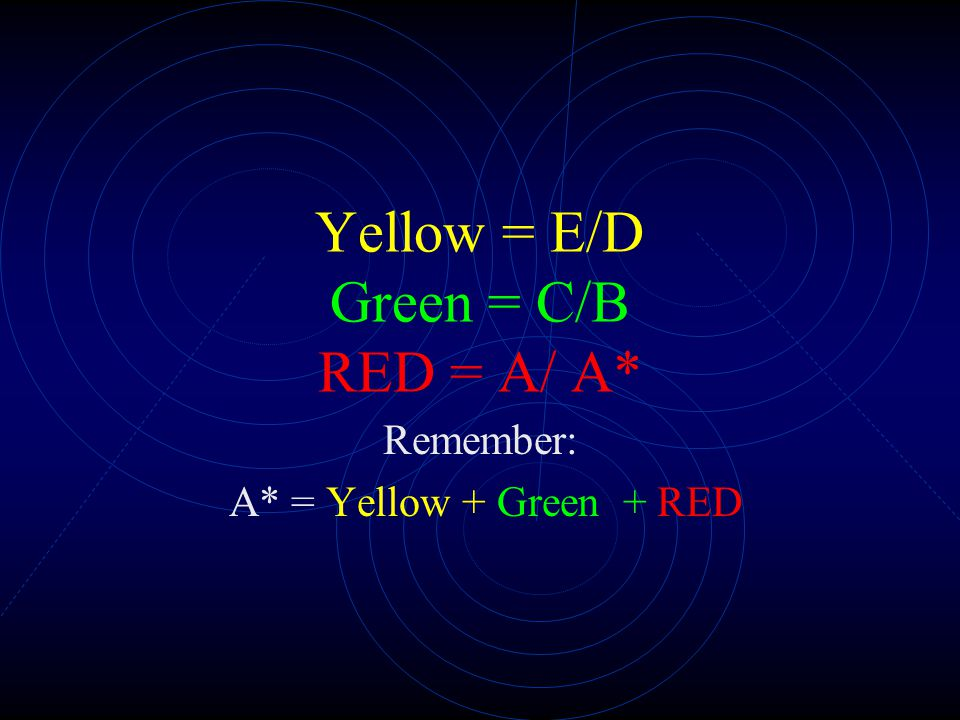 Yellow = E/D Green = C/B RED = A/ A* Remember: A* = Yellow + Green + RED