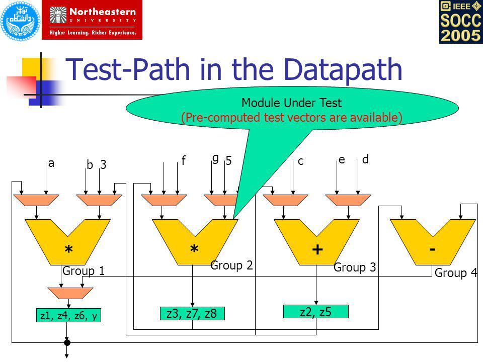 Test-Path in the Datapath z1, z4, z6, y z3, z7, z8 z2, z5 a b3 f g 5c ed Group 1 * * +- Group 2 Group 3 Group 4 Module Under Test (Pre-computed test v