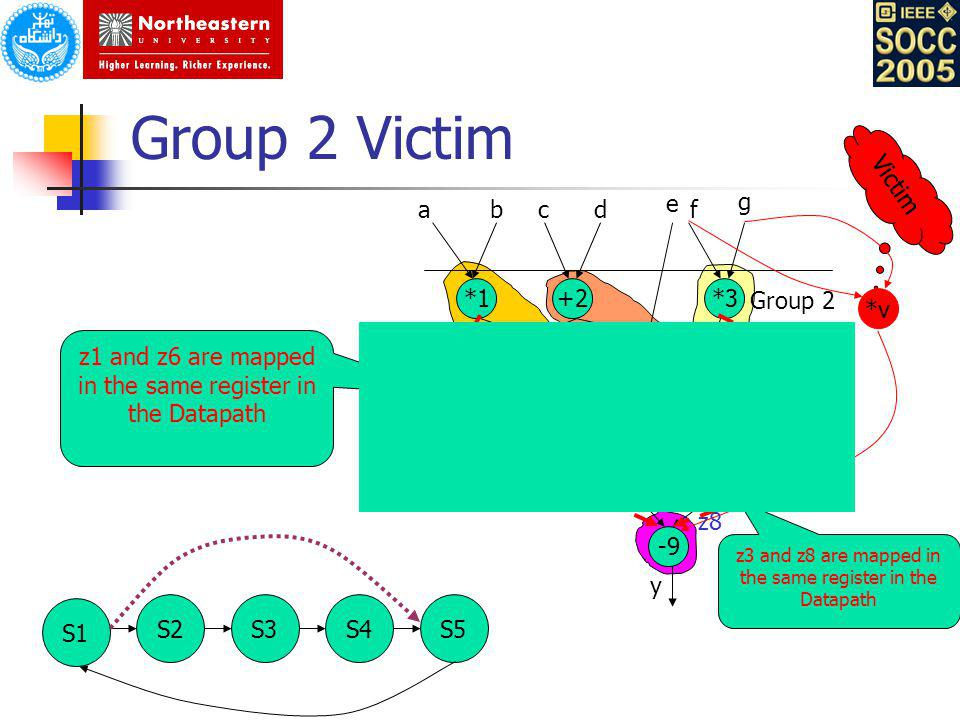 z7 z8 Group 2 Victim *1+2*3 *4+5 *6*7 *8 -9 abcd e f g z1 z2 z3 z4 z6 z5 y 5 3 z1 and z6 are mapped in the same register in the Datapath z3 and z8 are mapped in the same register in the Datapath Victim *v S1 S2S3S5S4 Group 2