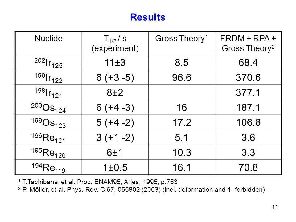 11 Results NuclideT 1/2 / s (experiment) Gross Theory 1 FRDM + RPA + Gross Theory 2 202 Ir 125 11±38.568.4 199 Ir 122 6 (+3 -5)96.6370.6 198 Ir 121 8±2377.1 200 Os 124 6 (+4 -3)16187.1 199 Os 123 5 (+4 -2)17.2106.8 196 Re 121 3 (+1 -2)5.13.6 195 Re 120 6±110.33.3 194 Re 119 1±0.516.170.8 1 T.Tachibana, et al.