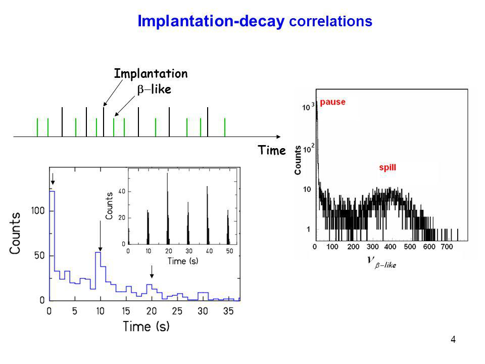 4 Implantation-decay correlations Time Implantation like Spill length ~ 2 s Cycle 10 s
