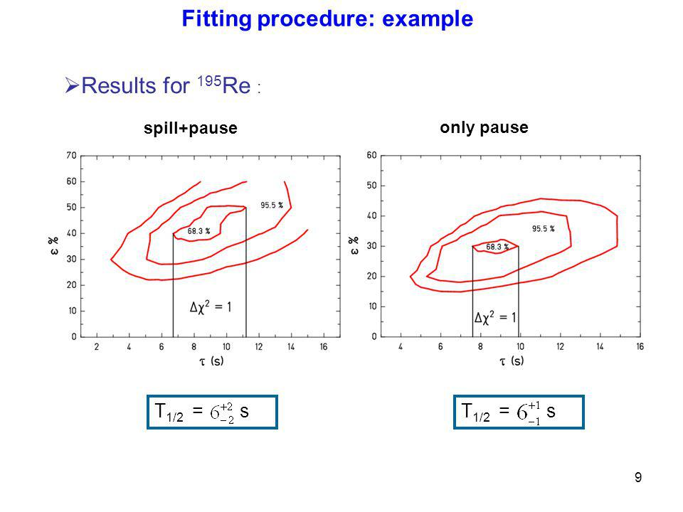 9 Results for 195 Re : T 1/2 = s spill+pause only pause T 1/2 = s Fitting procedure: example
