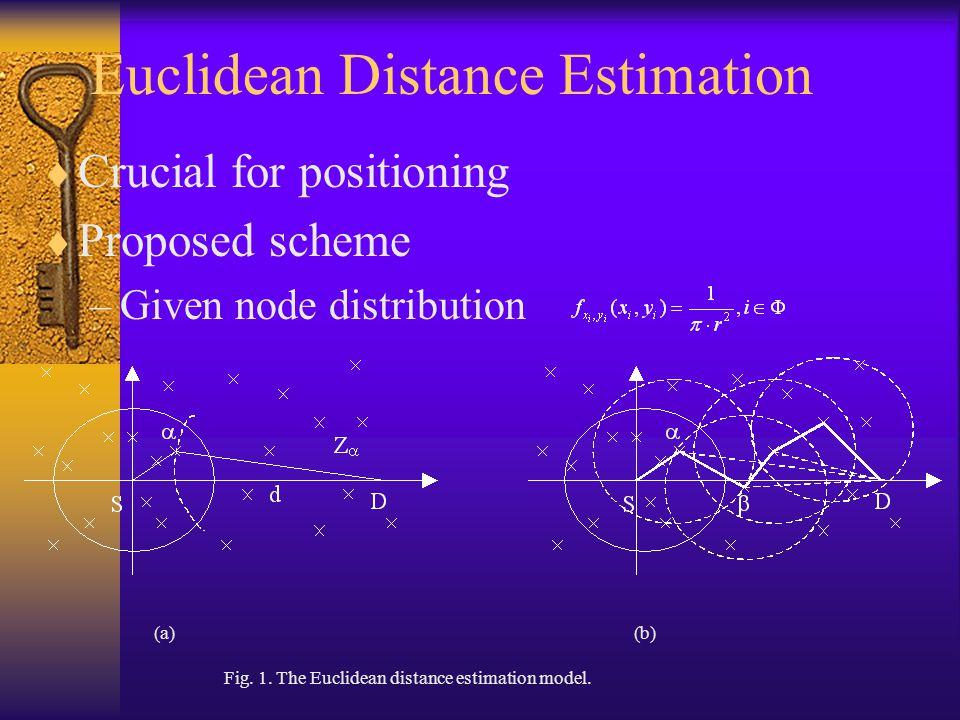 Euclidean Distance Estimation (2) First hop – within Ss range & closest to D – s coordinates where – 1-hop length Shortest path length – Apply 1-hop estimation recursively – Total path length