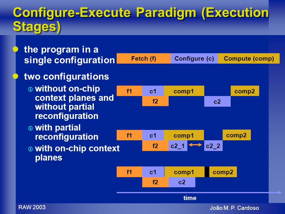João M. P. Cardoso RAW 2003 f2 c2 f2c2 Configure-Execute Paradigm (Execution Stages) the program in a single configuration two configurations without