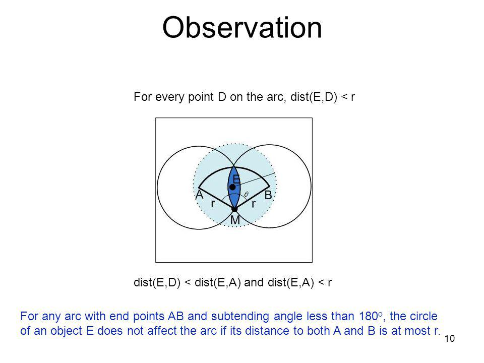 Observation 10 For every point D on the arc, dist(E,D) < r dist(E,D) < dist(E,A) and dist(E,A) < r For any arc with end points AB and subtending angle less than 180 o, the circle of an object E does not affect the arc if its distance to both A and B is at most r.