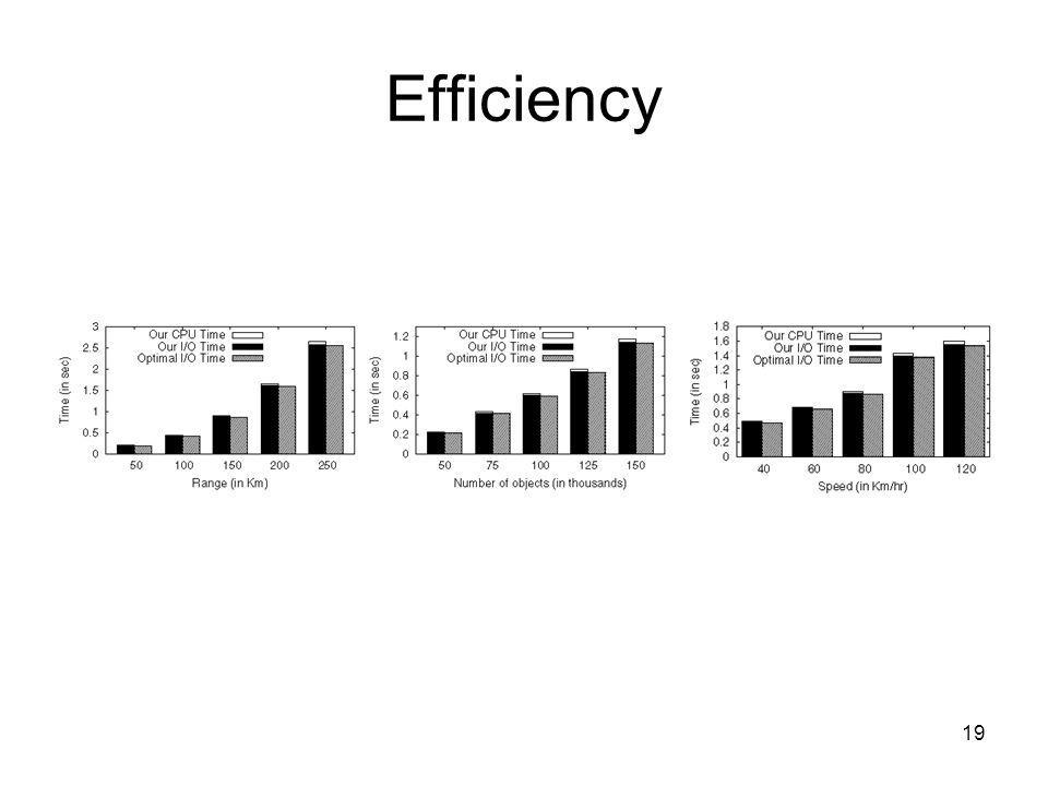 Efficiency 19