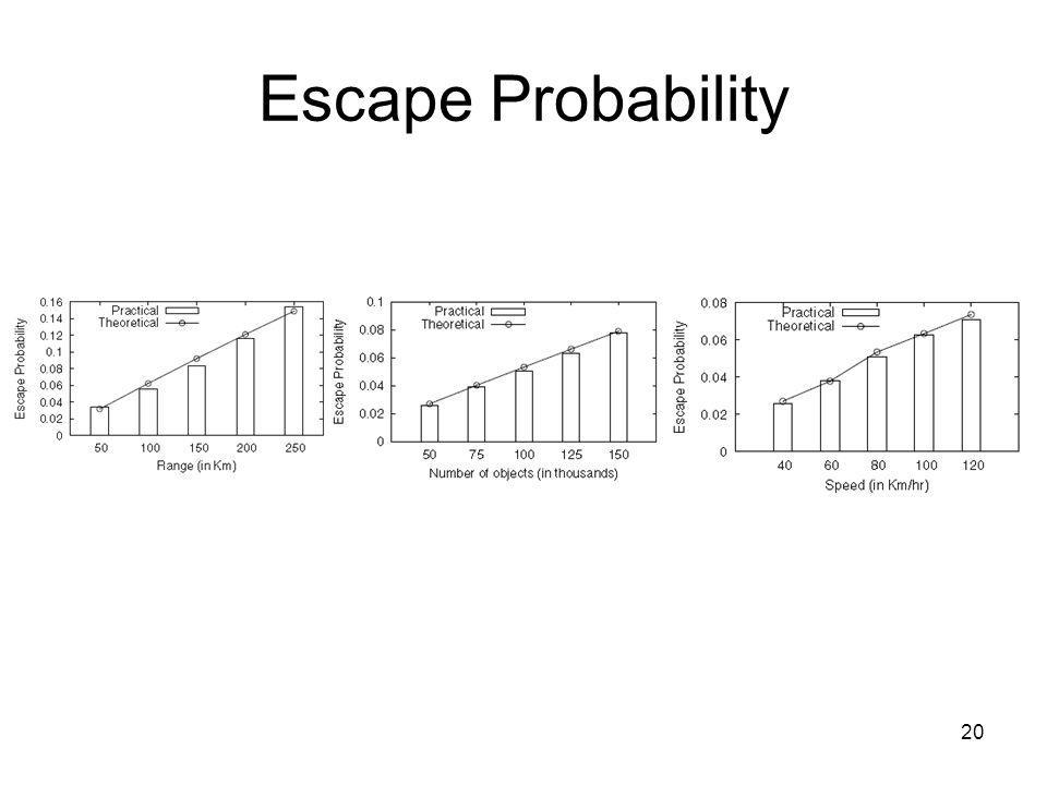 Escape Probability 20