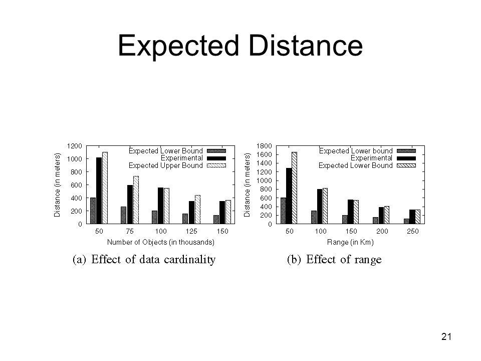 Expected Distance 21