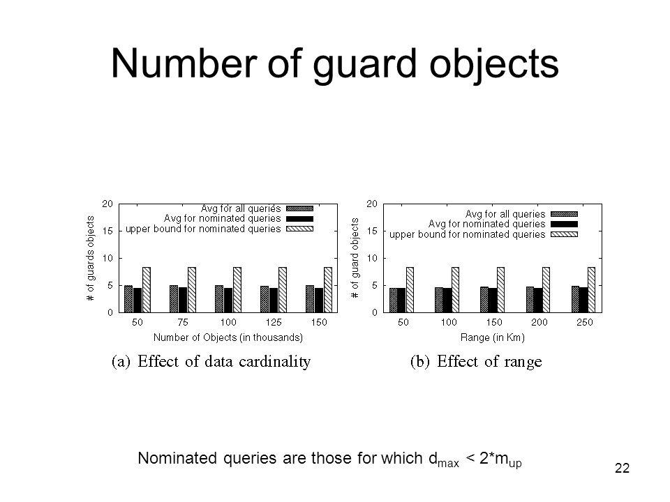 Number of guard objects 22 Nominated queries are those for which d max < 2*m up