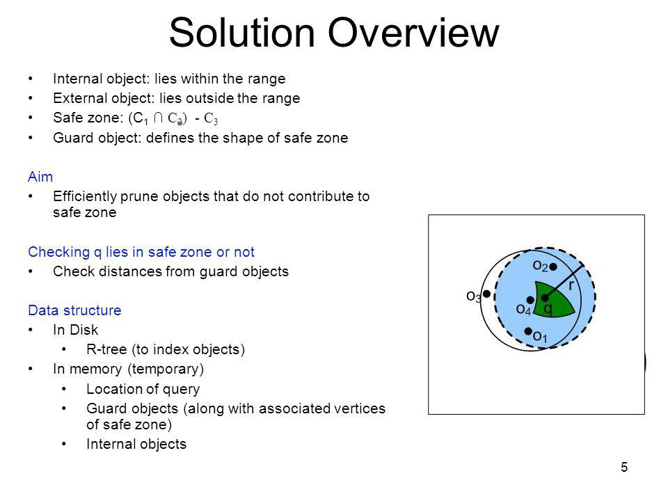 Solution Overview Internal object: lies within the range External object: lies outside the range Safe zone: (C 1 C 2 ) - C 3 Guard object: defines the shape of safe zone Aim Efficiently prune objects that do not contribute to safe zone Checking q lies in safe zone or not Check distances from guard objects Data structure In Disk R-tree (to index objects) In memory (temporary) Location of query Guard objects (along with associated vertices of safe zone) Internal objects 5