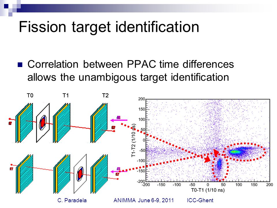 C. Paradela ANIMMA June 6-9, 2011 ICC-Ghent Fission target identification Correlation between PPAC time differences allows the unambigous target ident