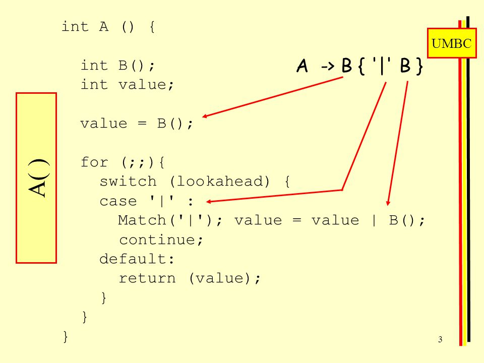 UMBC 3 int A () { int B(); int value; value = B(); for (;;){ switch (lookahead) { case | : Match( | ); value = value | B(); continue; default: return (value); } } } A( ) A -> B { | B }