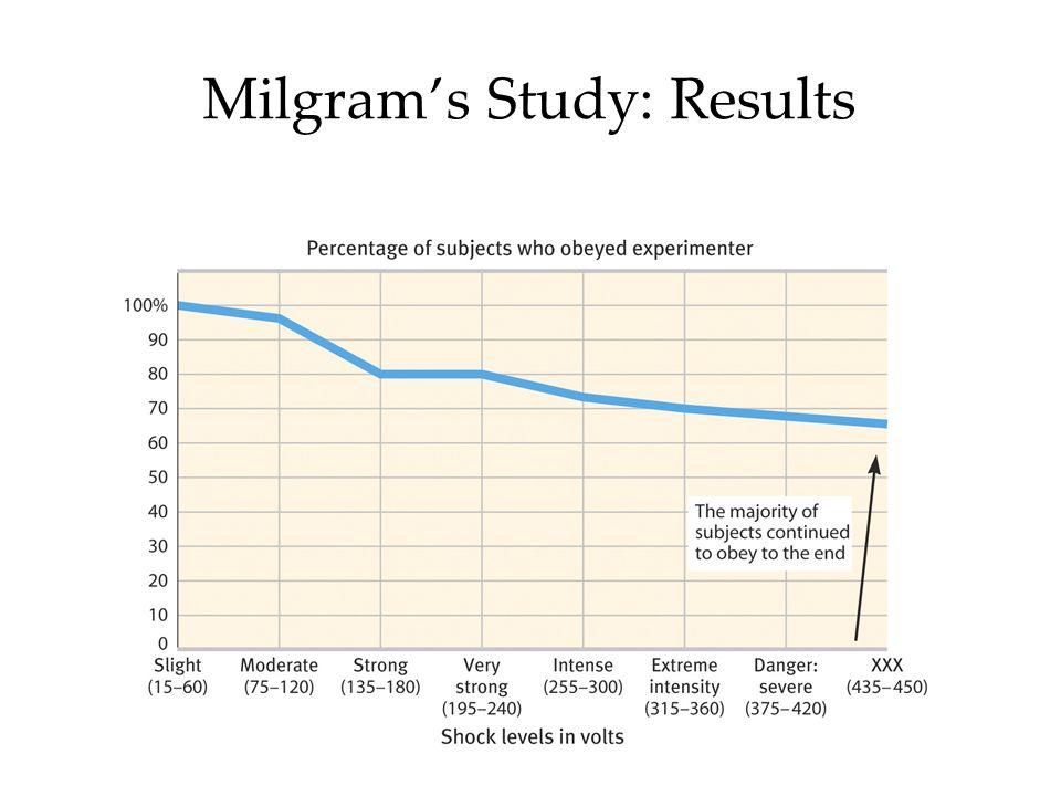 Milgrams Study: Results