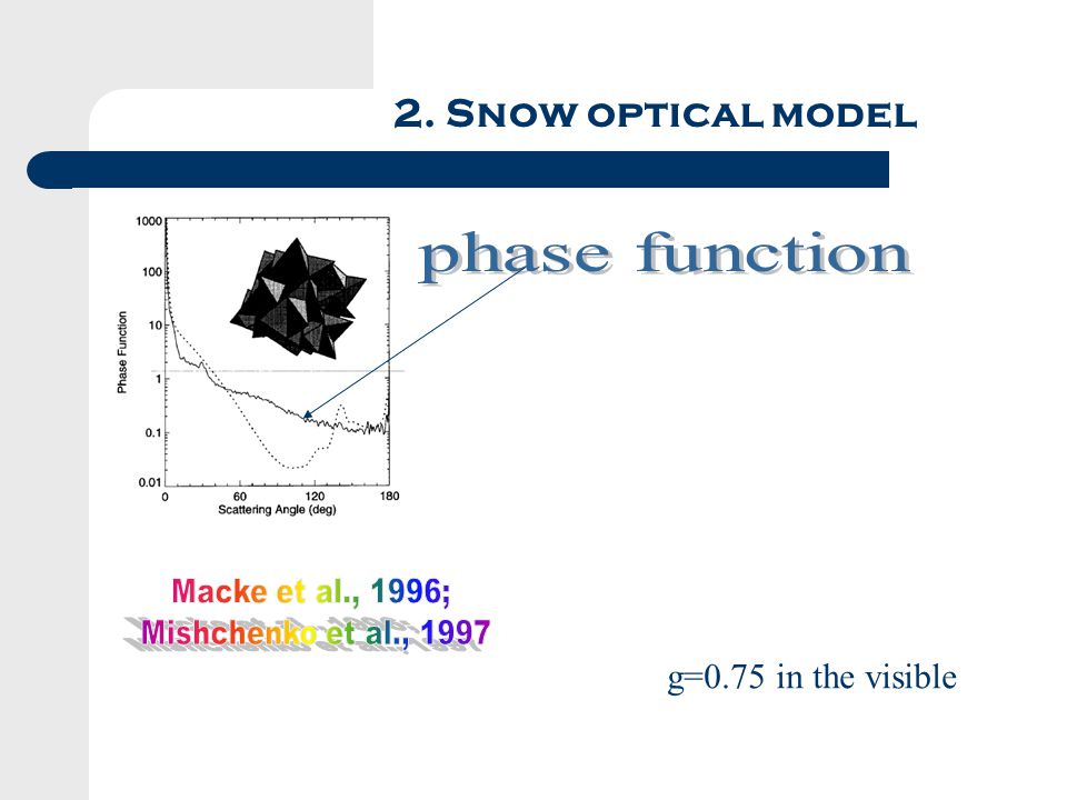 2. Snow optical model g=0.75 in the visible