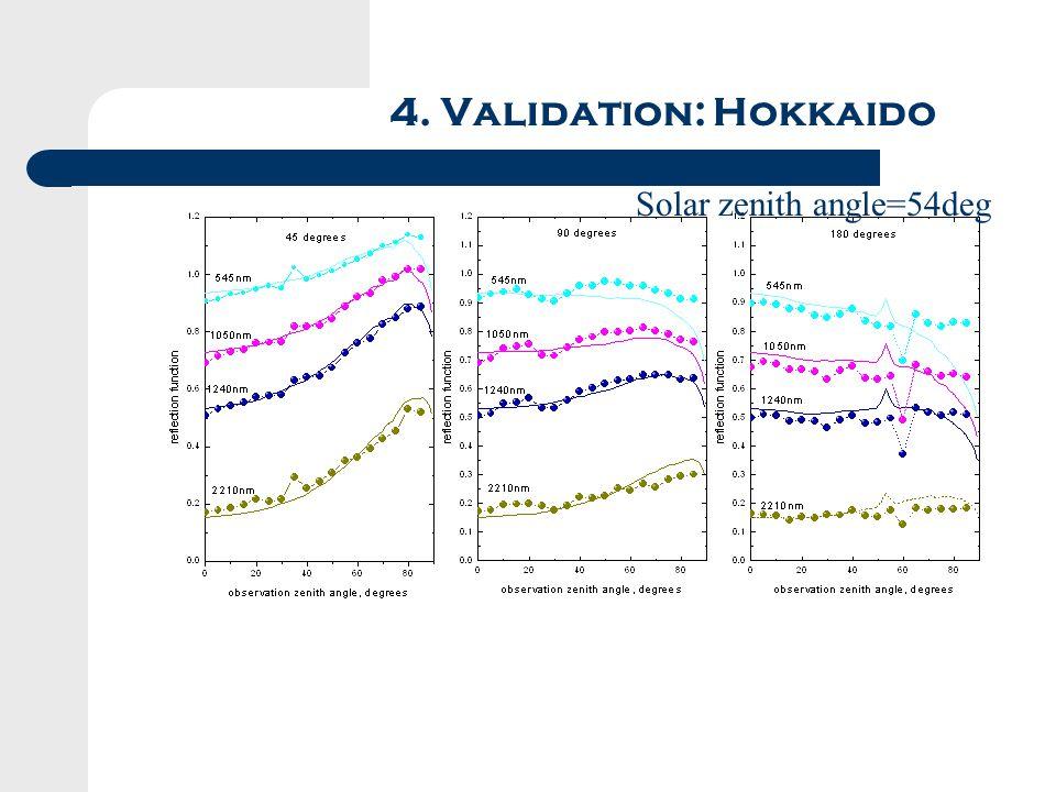 4. Validation: Hokkaido Solar zenith angle=54deg