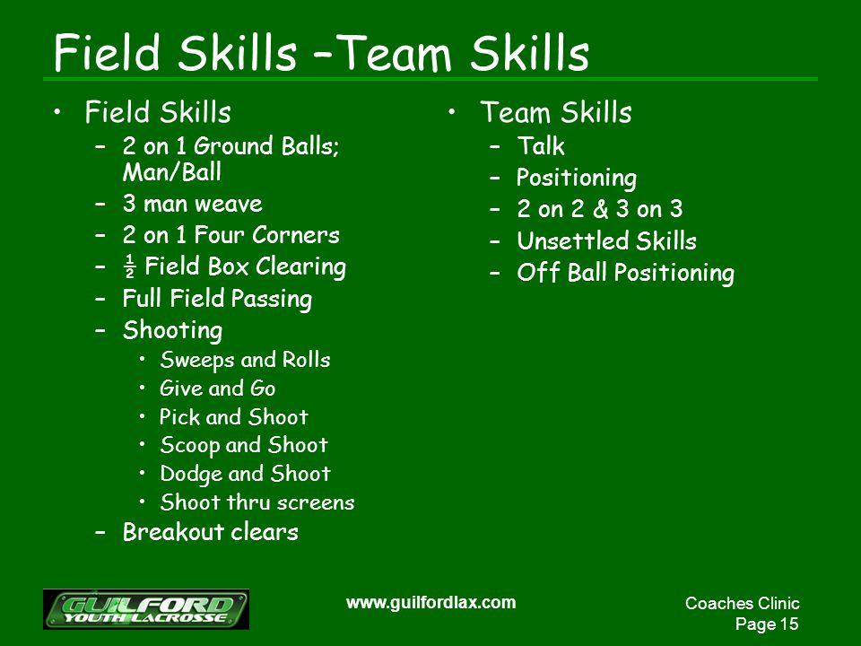 Coaches Clinic Page 15 www.guilfordlax.com Field Skills –Team Skills Field Skills –2 on 1 Ground Balls; Man/Ball –3 man weave –2 on 1 Four Corners –½