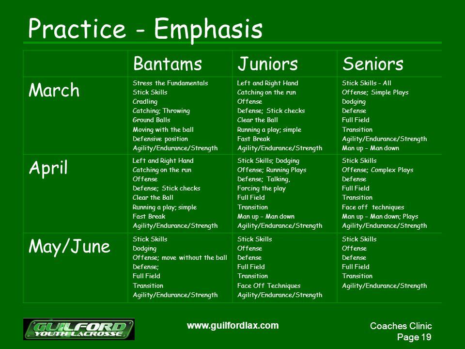 Coaches Clinic Page 19 www.guilfordlax.com Practice - Emphasis BantamsJuniorsSeniors March Stress the Fundamentals Stick Skills Cradling Catching; Thr