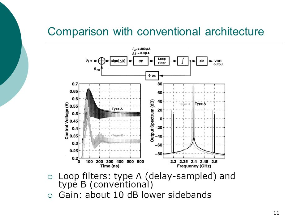 11 Comparison with conventional architecture Loop filters: type A (delay-sampled) and type B (conventional) Gain: about 10 dB lower sidebands
