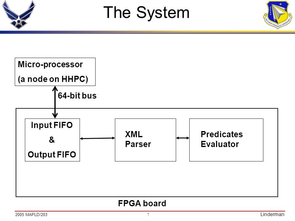 7 2005 MAPLD/203 Linderman The System Micro-processor (a node on HHPC) Input FIFO & Output FIFO 64-bit bus FPGA board XML Parser Predicates Evaluator