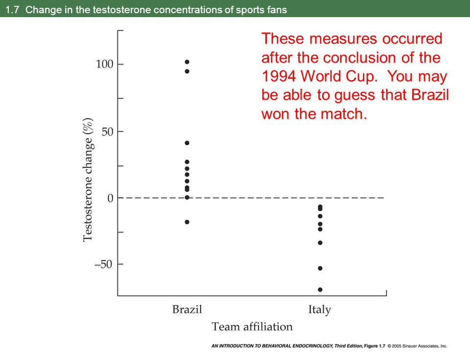1.7 Change in the testosterone concentrations of sports fans These measures occurred after the conclusion of the 1994 World Cup. You may be able to gu