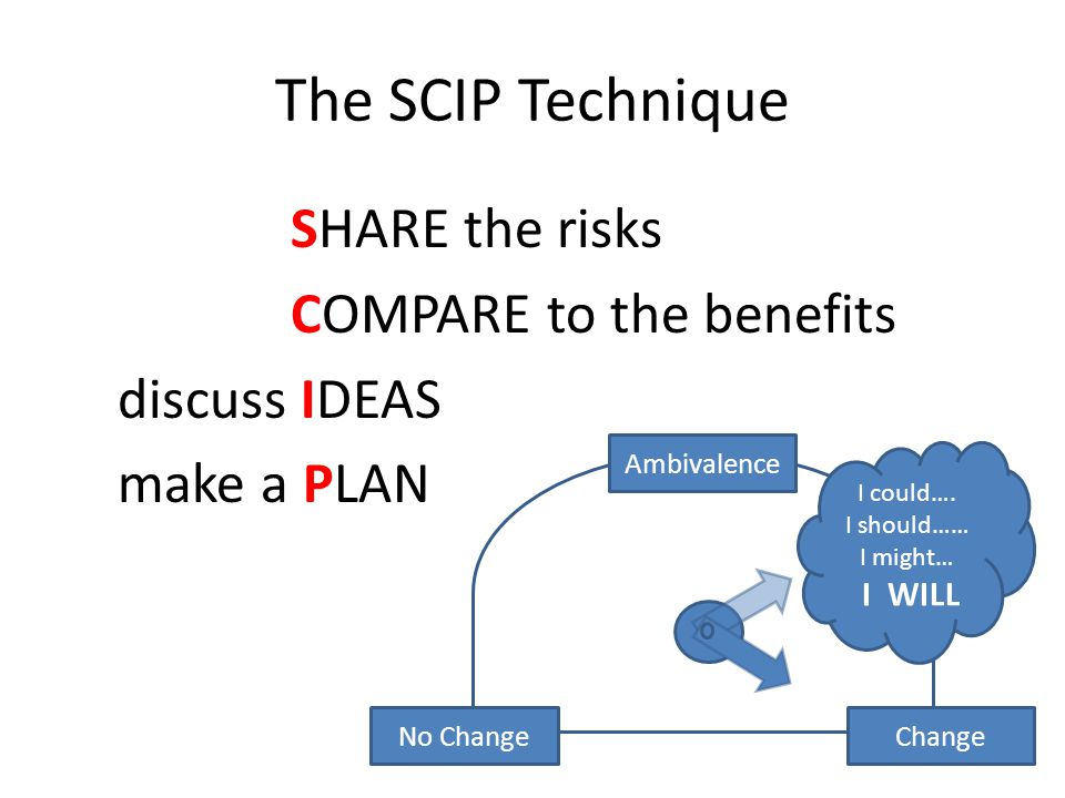 The SCIP Technique SHARE the risks COMPARE to the benefits discuss IDEAS make a PLAN No ChangeChange Ambivalence I could…. I should…… I might… I WILL