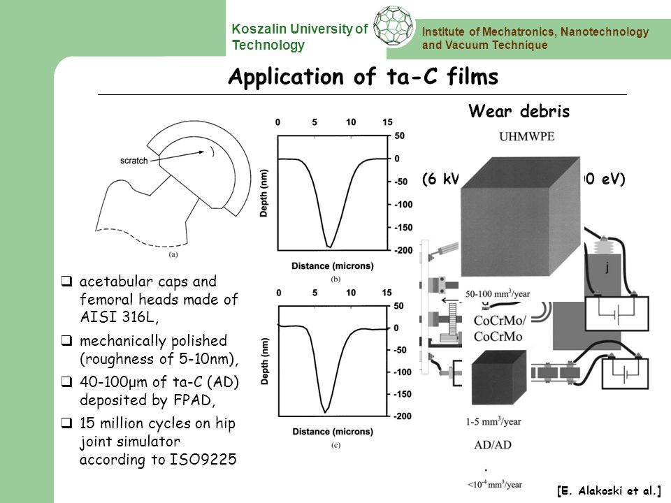 Institute of Mechatronics, Nanotechnology and Vacuum Technique Koszalin University of Technology High energy FPAD (6 kV/13 kA/15 μs/600 eV) Load bearing implant (hip joint) Application of ta-C films [E.