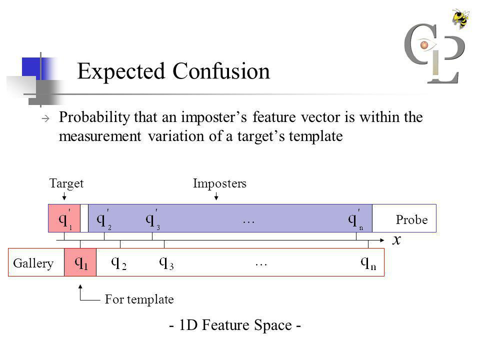 Expected Confusion Probability that an imposters feature vector is within the measurement variation of a targets template - 1D Feature Space - x Gallery Probe For template TargetImposters