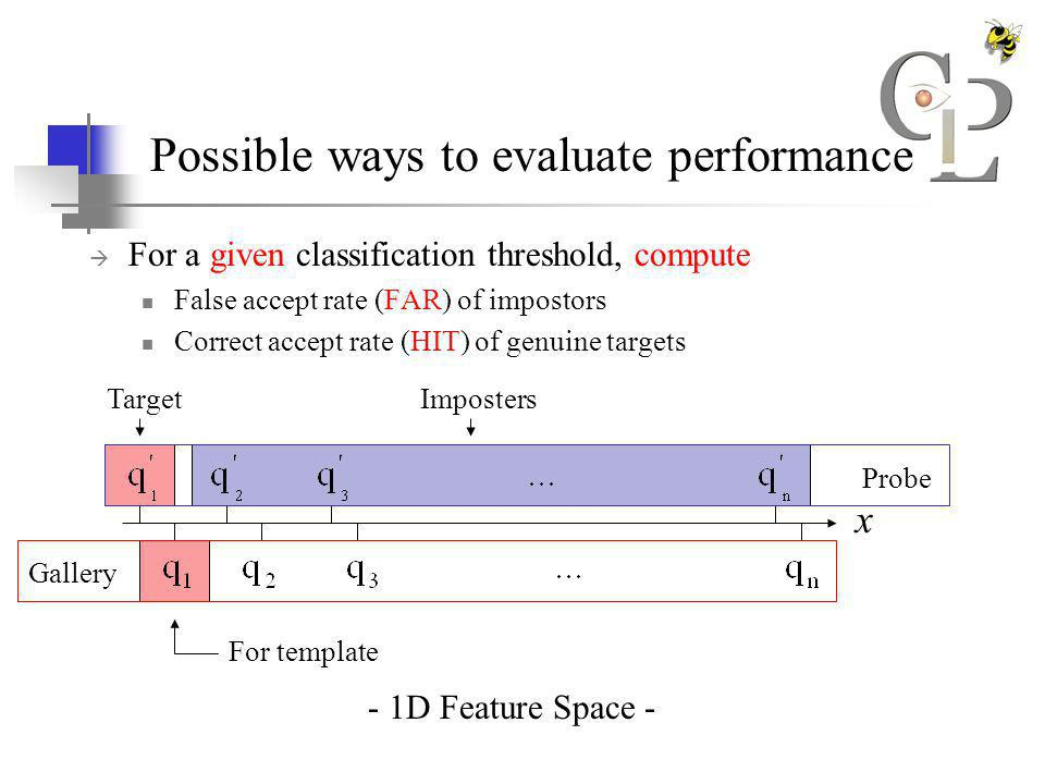 Possible ways to evaluate performance For a given classification threshold, compute False accept rate (FAR) of impostors Correct accept rate (HIT) of genuine targets - 1D Feature Space - x Gallery Probe For template TargetImposters
