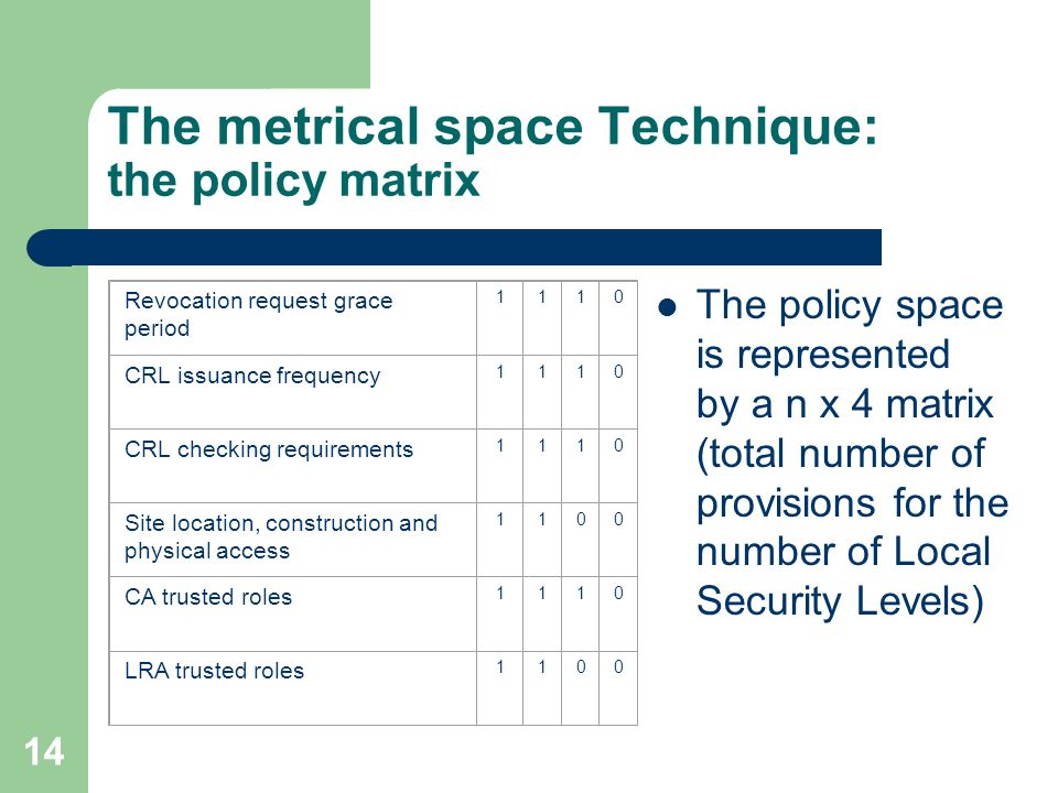 14 The metrical space Technique: the policy matrix The policy space is represented by a n x 4 matrix (total number of provisions for the number of Local Security Levels) Revocation request grace period 1110 CRL issuance frequency 1110 CRL checking requirements 1110 Site location, construction and physical access 1100 CA trusted roles 1110 LRA trusted roles 1100