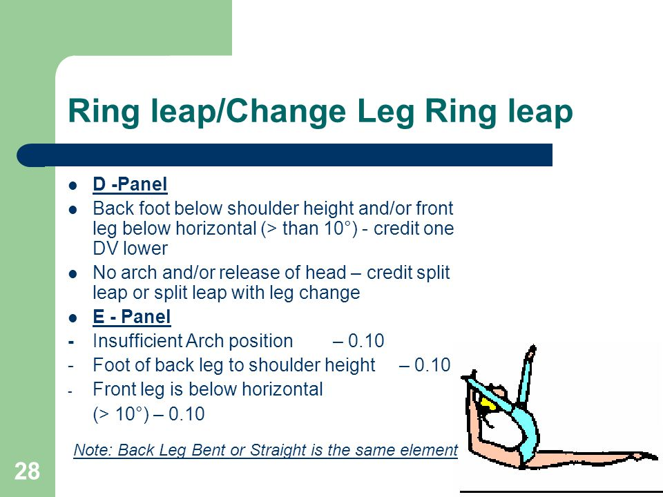 28 Ring leap/Change Leg Ring leap D -Panel Back foot below shoulder height and/or front leg below horizontal (> than 10°) - credit one DV lower No arch and/or release of head – credit split leap or split leap with leg change E - Panel - Insufficient Arch position– 0.10 - Foot of back leg to shoulder height– 0.10 - Front leg is below horizontal (> 10°) – 0.10 Note: Back Leg Bent or Straight is the same element